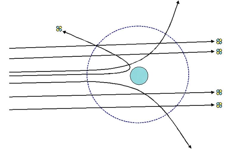 Generalidades de Dispersión de Rutherford