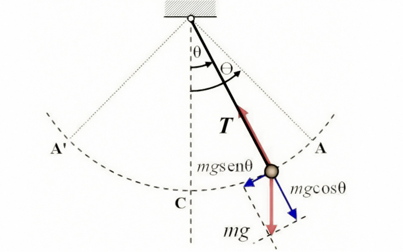 Introducción al movimiento pendular