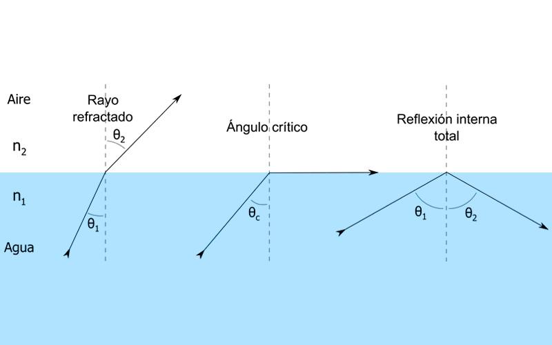Principios de Reflexión y Refracción de la Luz