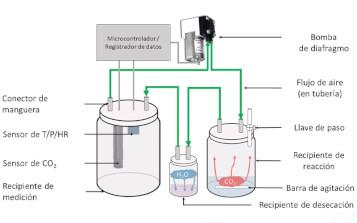 Científicos desarrollan un dispositivo que cuantifica carbonatos sólidos y disueltos a partir de mediciones de CO2